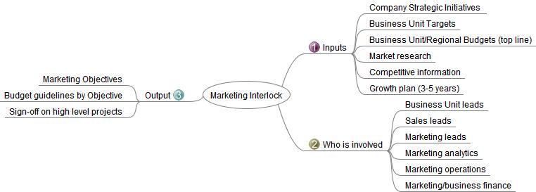 Marketing Interlock Process  Great Process To Align A